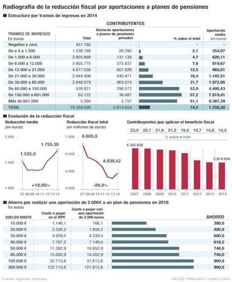 Reducción fiscal por aportaciones a planes de pensiones