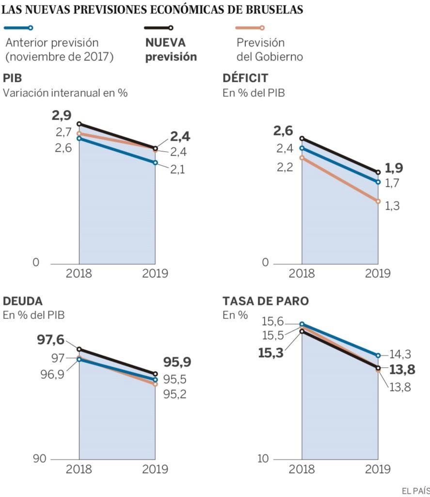 Previsiones económicas Bruselas